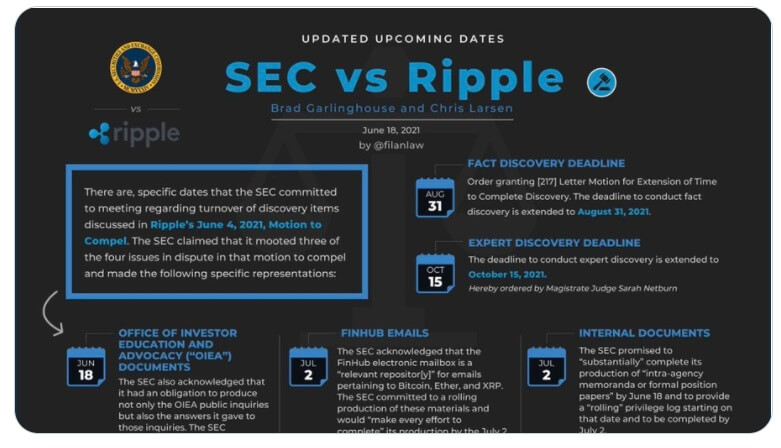 XRP vs SEC twitter image 062221