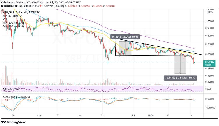 XRP/USD 4 hour Chart 072021