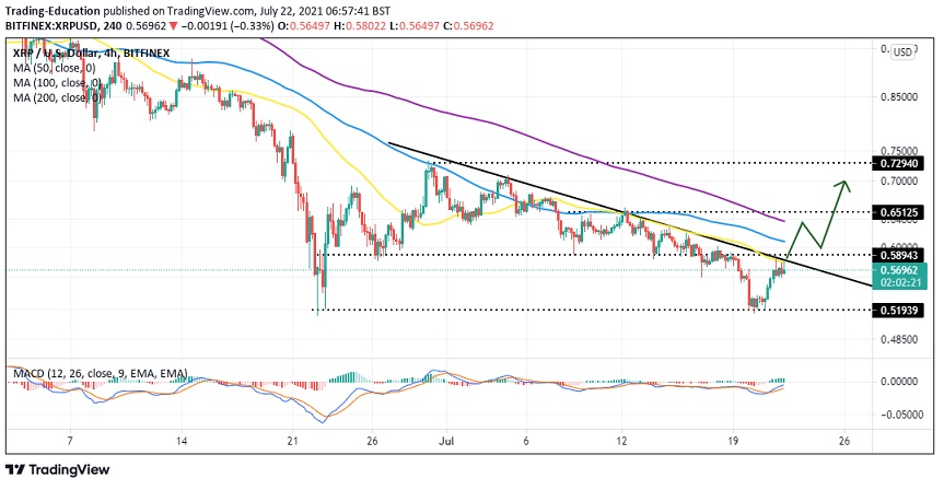 XRP/USD four-hour chart
