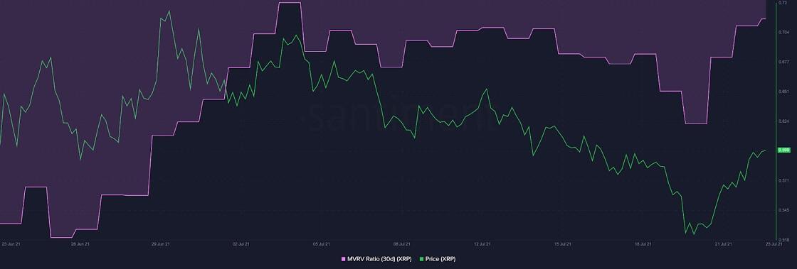 Ripple MVRV Ratio In The Buy Zone