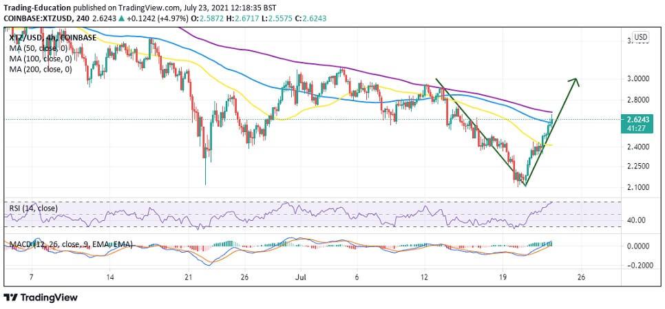 XTZ/USD 4-hour chart 072321