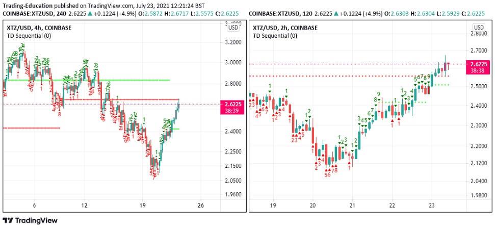 XTZ/USD price chart 072321