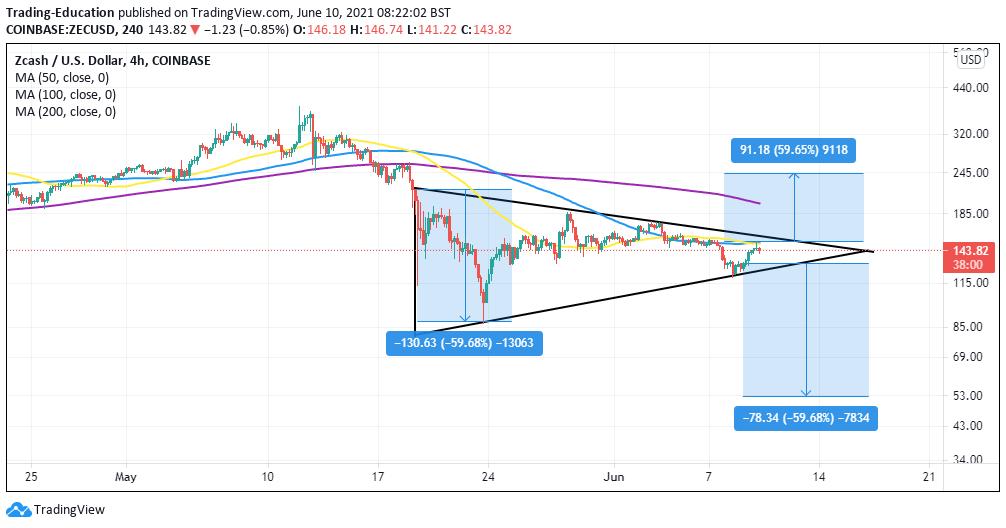 ZEC/USD 4-hour chart 061021