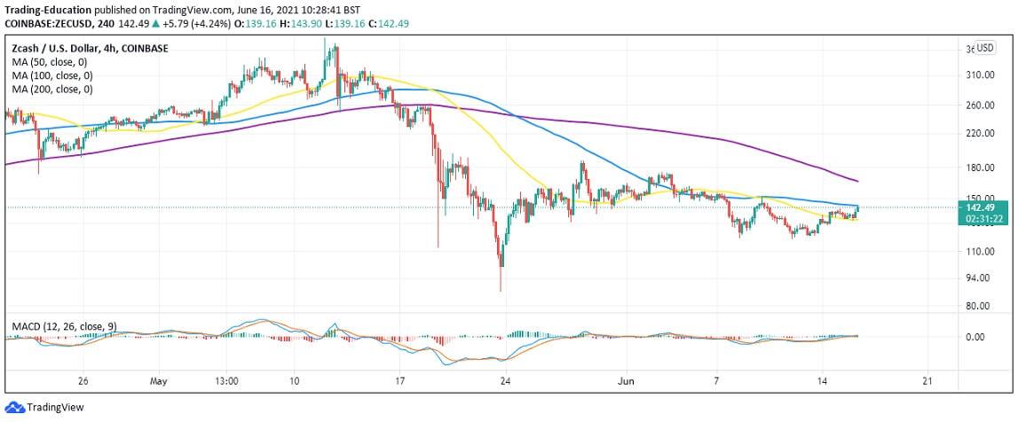ZEC/USD 4-hour chart 061621