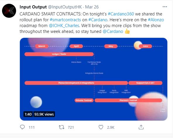 Input Output Tweet