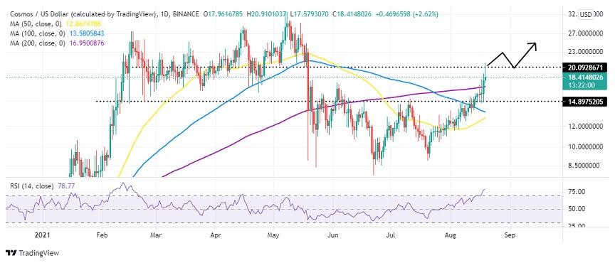 ATOM/USD Daily Chart 081921