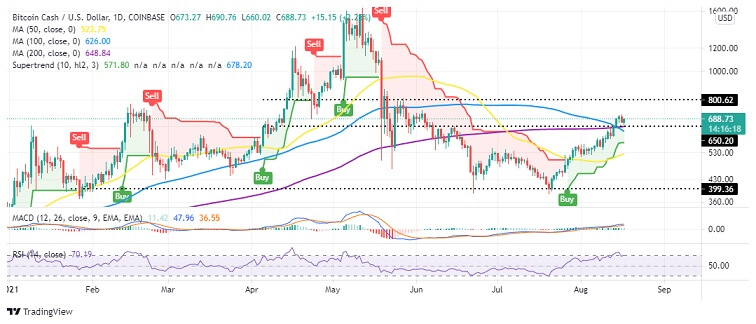 BCH/USD Daily Chart 081721