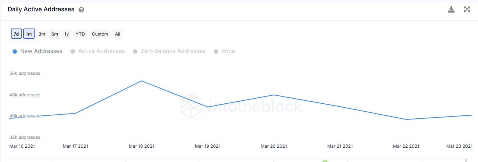 Daily Active Addresses