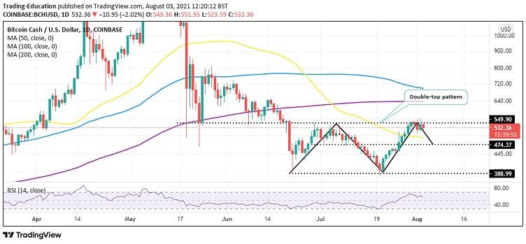 BCH/USD four hour chart
