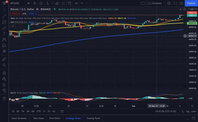 BTC/USD 4-hour chart 090621