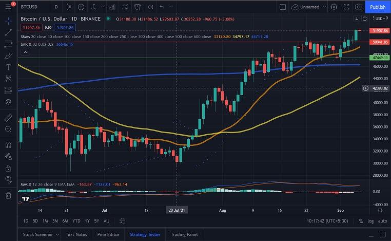 BTC/USD daily chart 090621