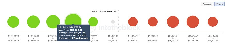 BTC/USD volume chart 090621