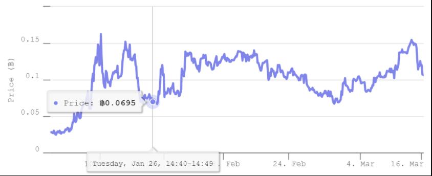 Deribit Chart