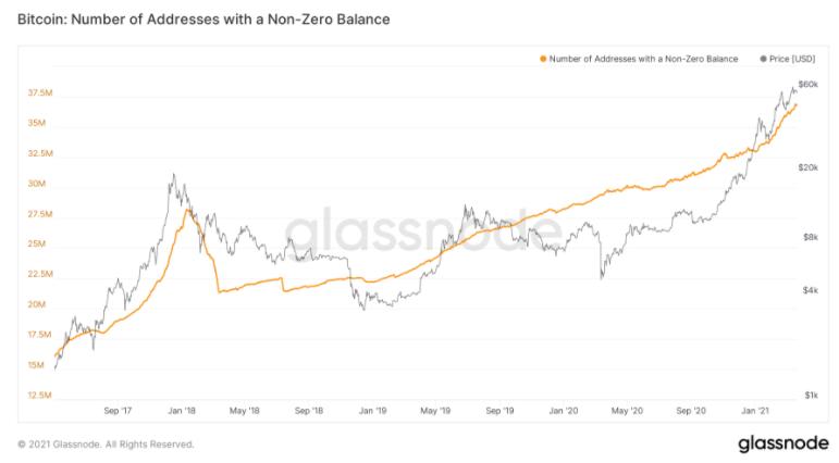 Glassnode Chart