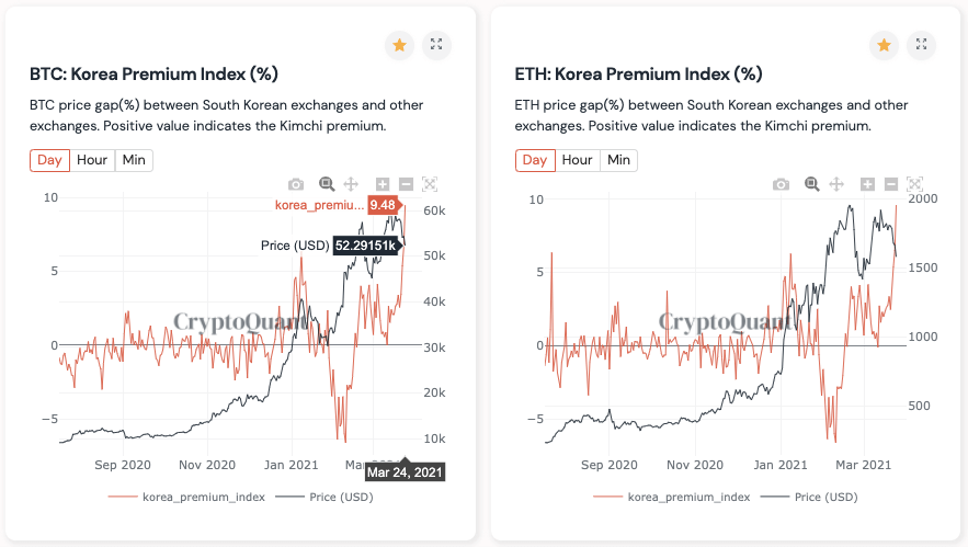 CryptoQuant Charts