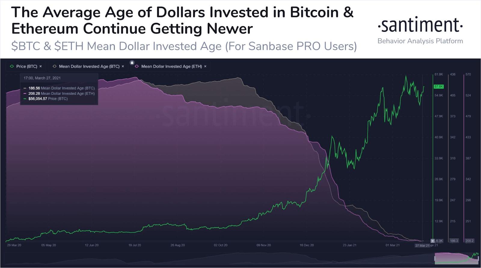 Santiment Chart