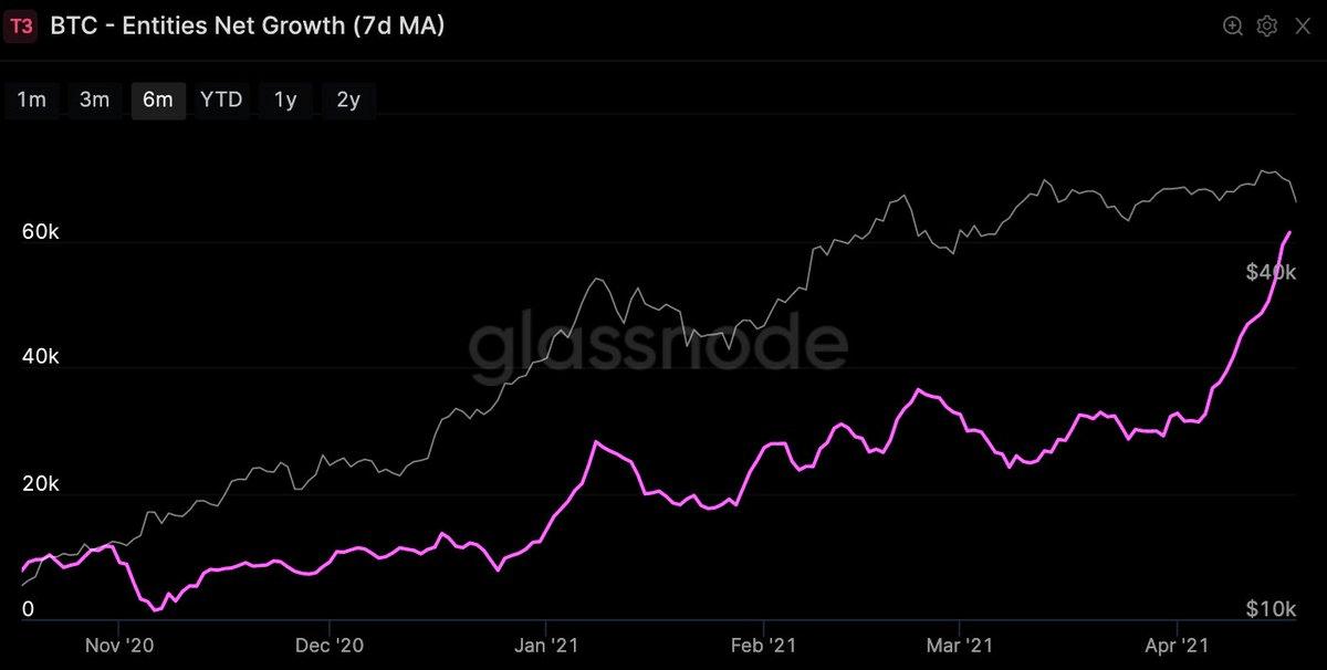 Glassnode Bitcoin Chart