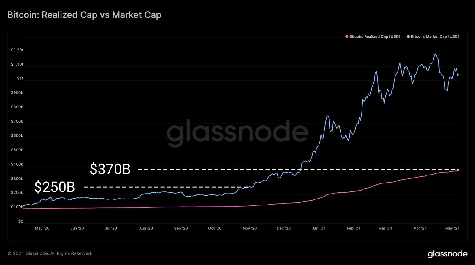 BTC Realized Cap vs. market Cap