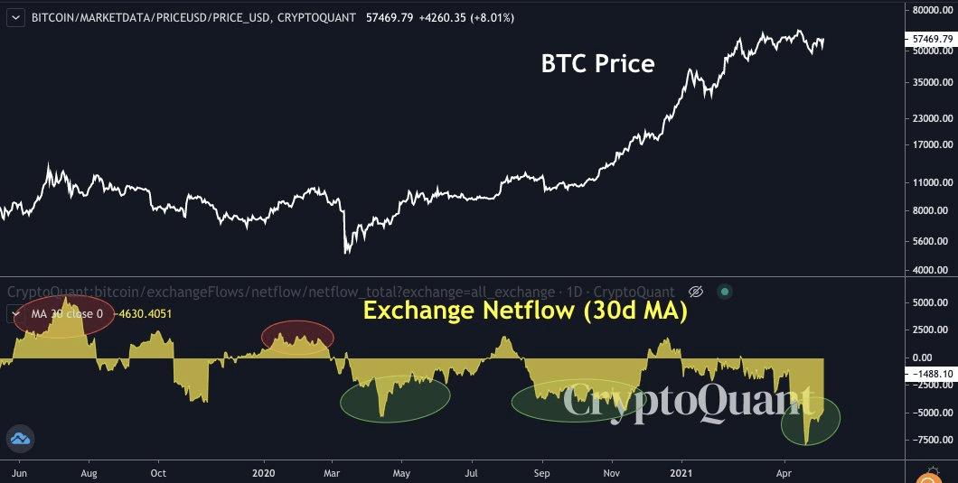 BTC Price CryptoQuant