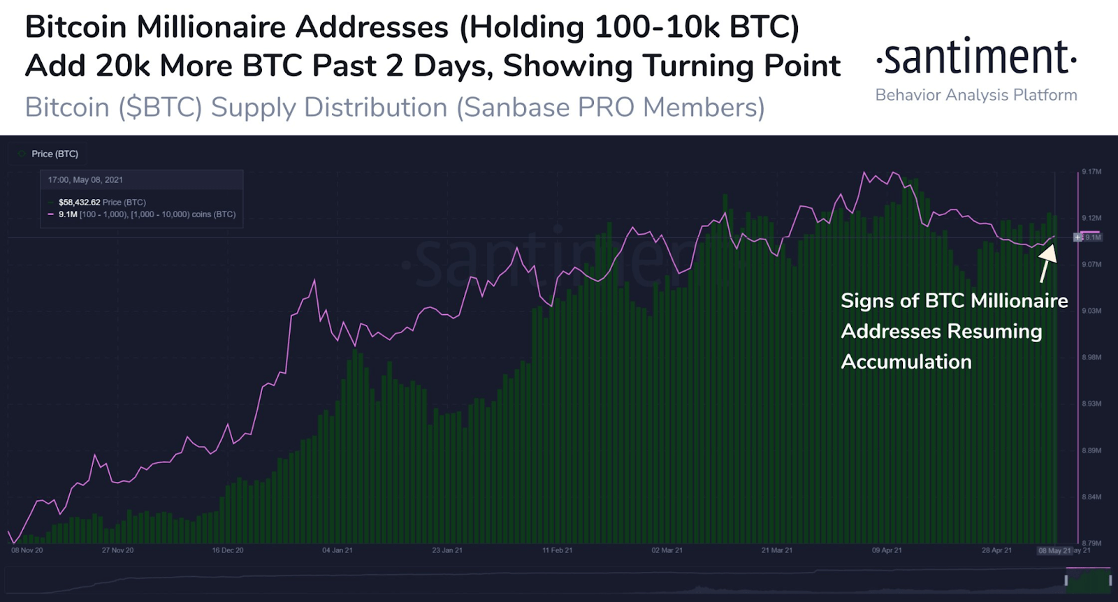 Santiment Chart - Bitcoin Millionaires