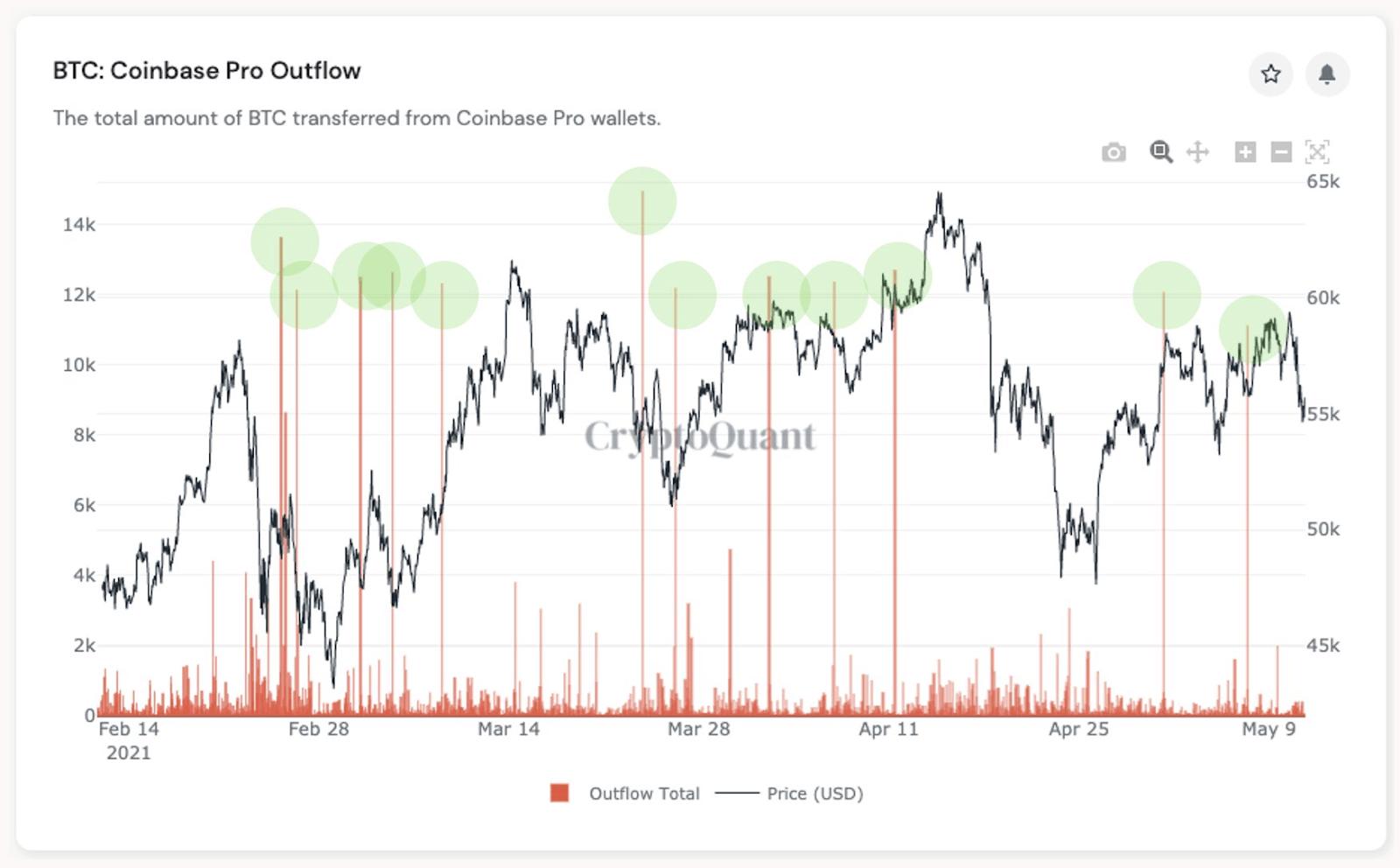 Bitcoin BTC Coinbase Pro Outflow