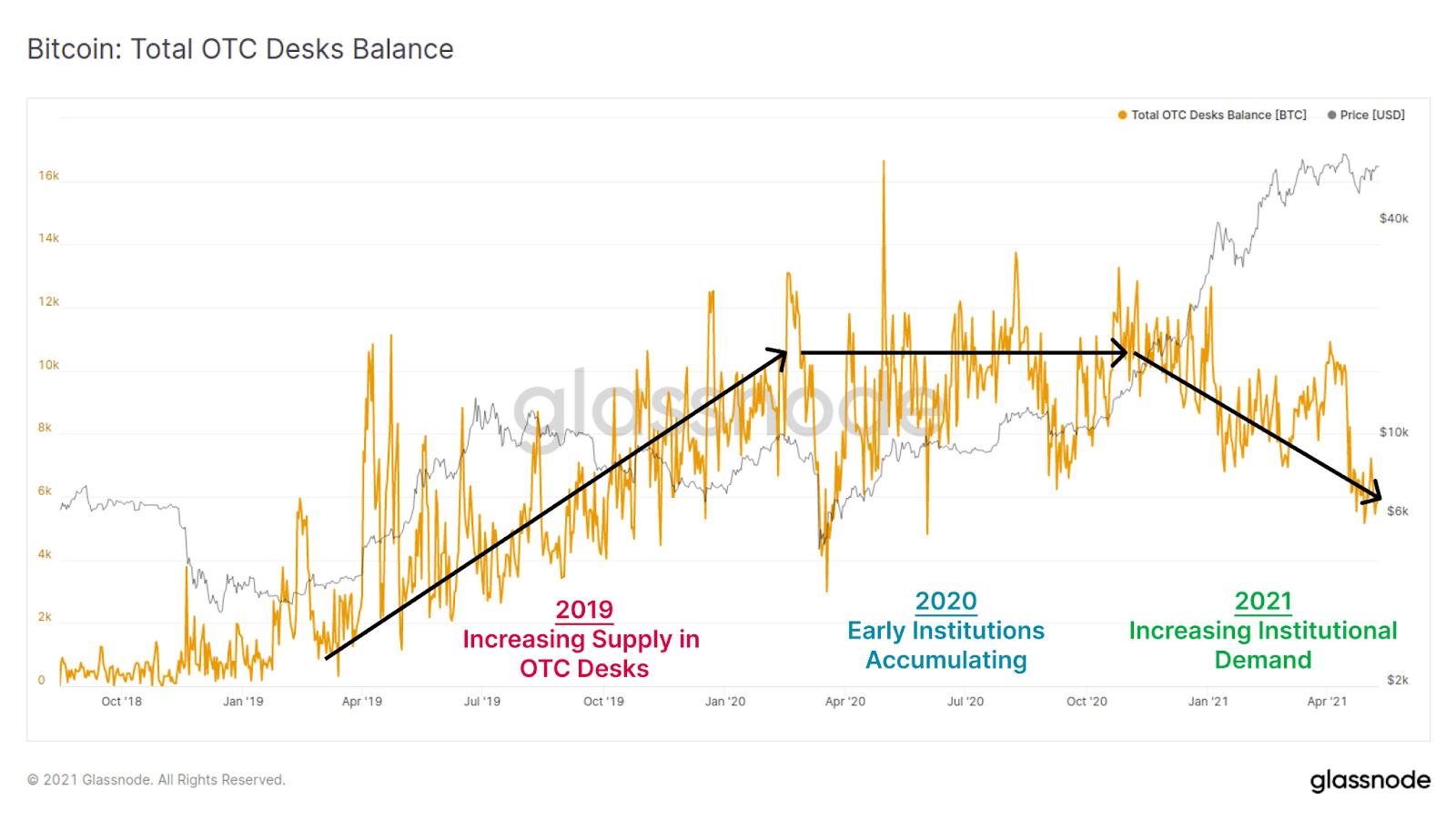 Bitcoin BTC Total OTC Desks Balance