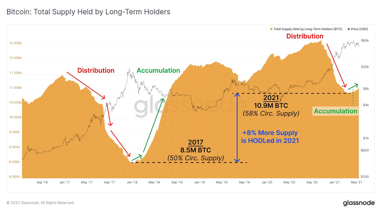 Bitcoin BTC Long-Term Holders Total Supply