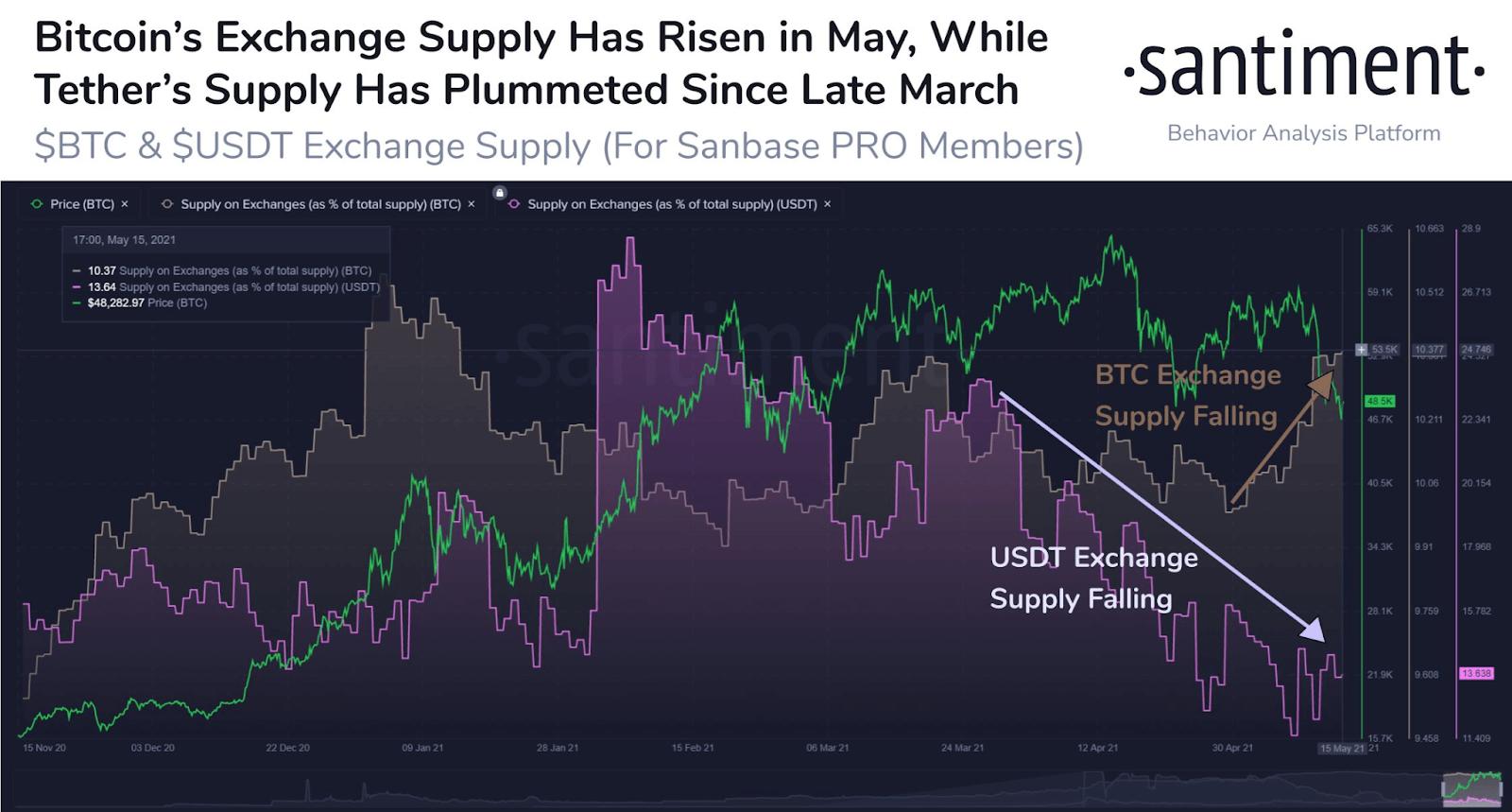 Bitcoin BTC On-Chain Analysis