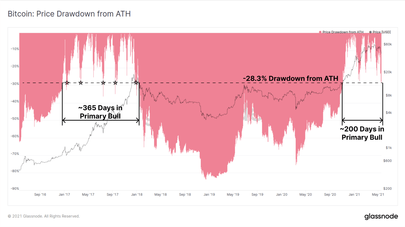 Bitcoin BTC Price Drawdown from ATH