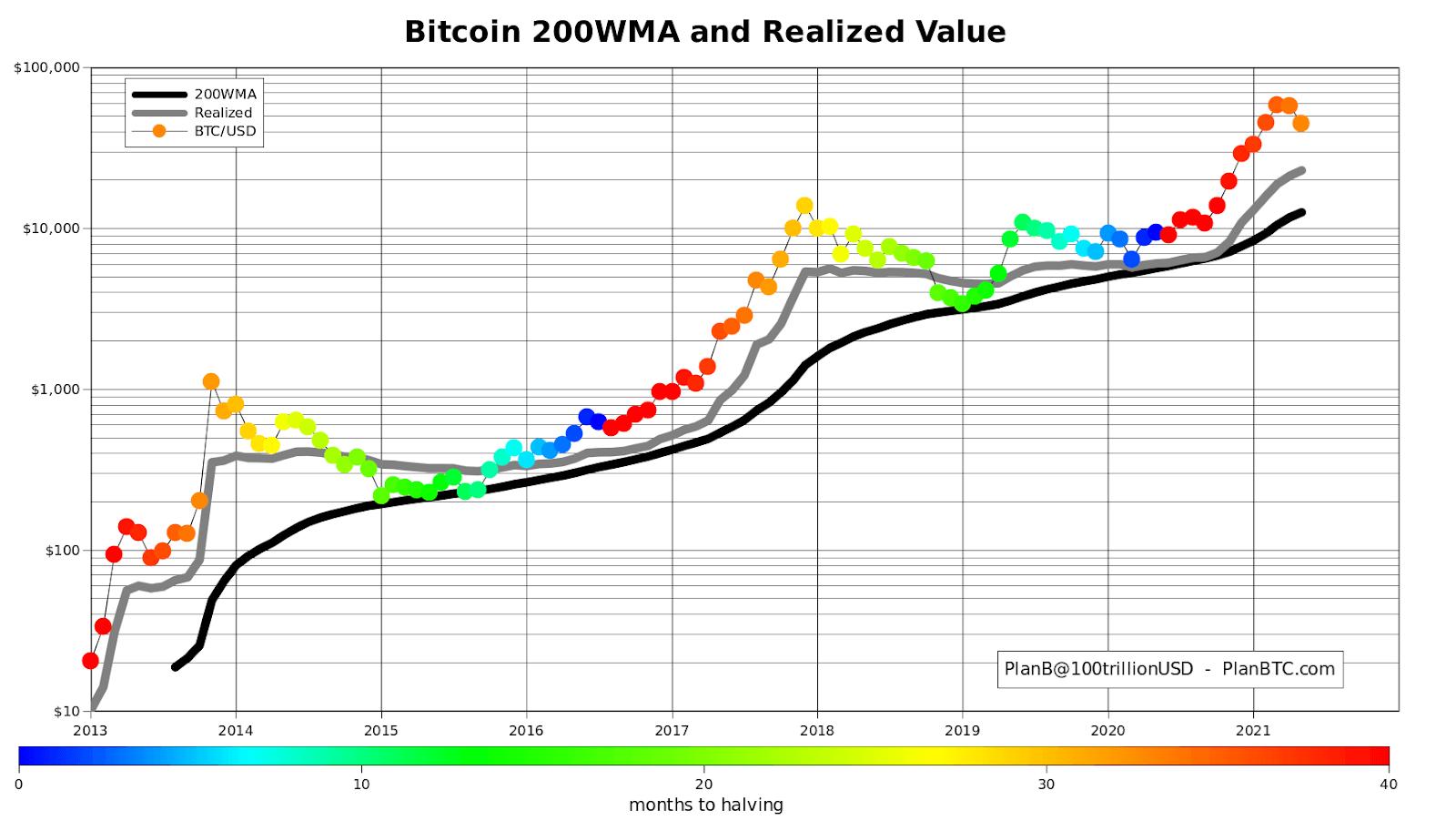 Bitcoin BTC 200WMA and Realized Value