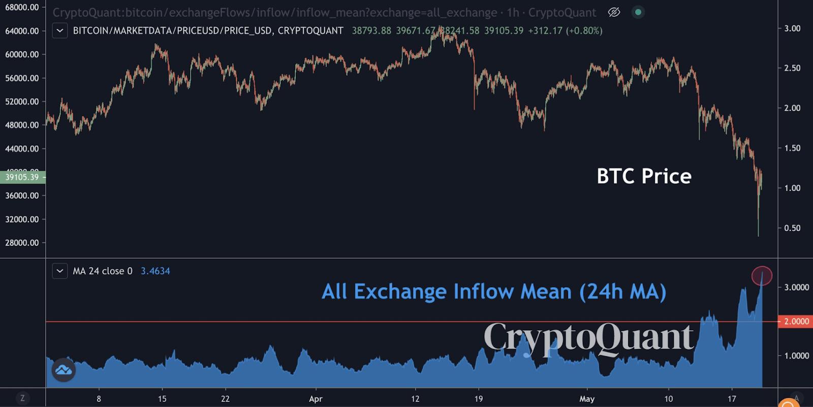 Bitcoin BTC Exchanges Inflow Mean