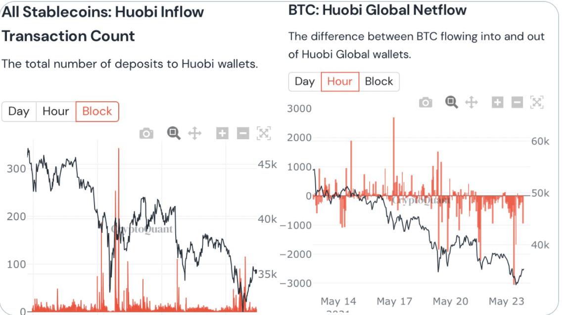 BTC/Stablecoin Huobi Flow