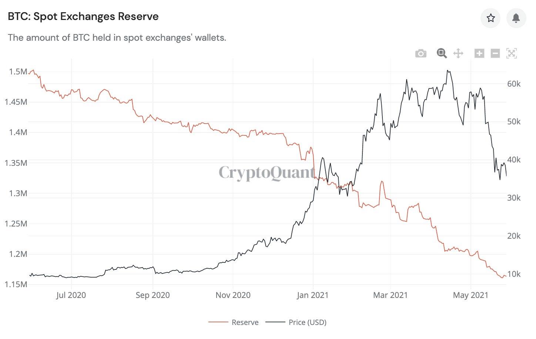 Bitcoin BTC Exchanges Volume