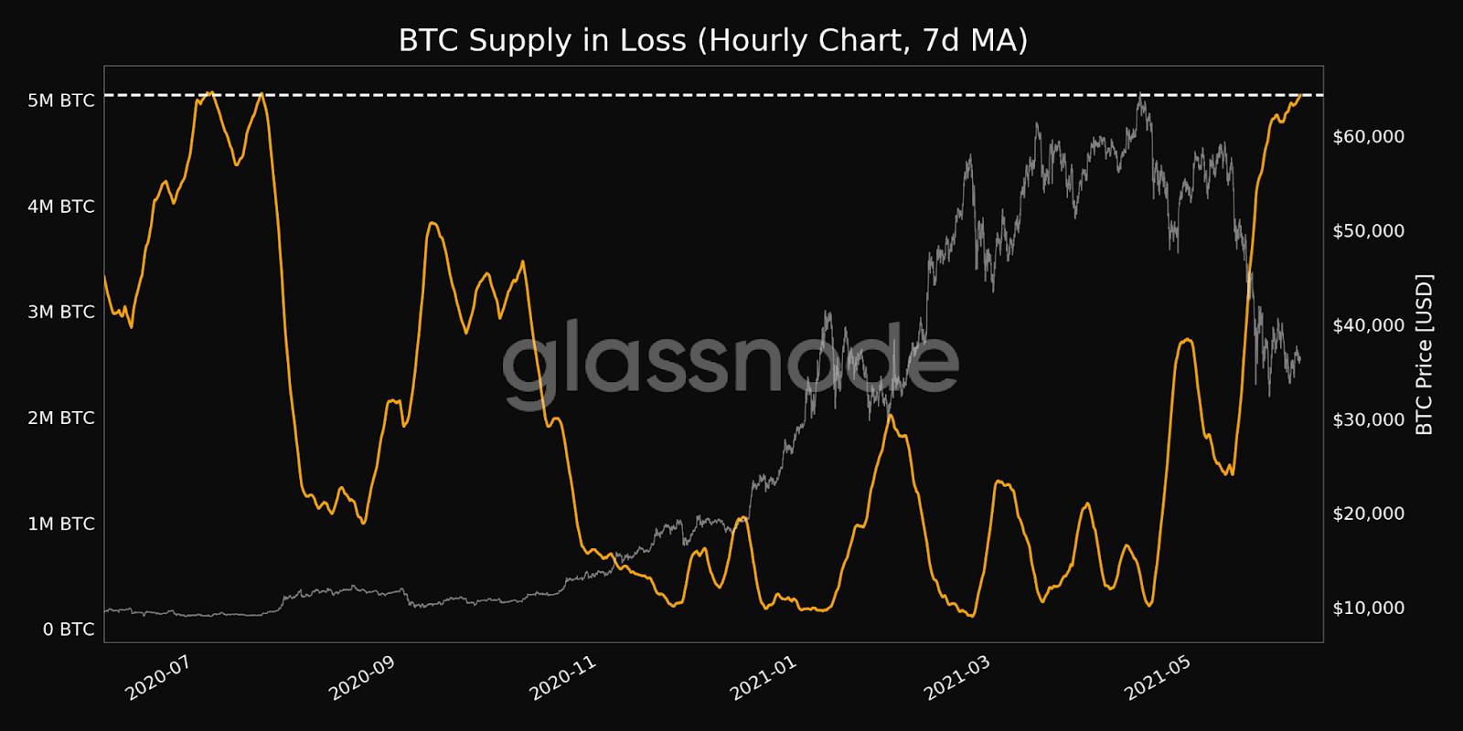 BTC Profit vs Loss
