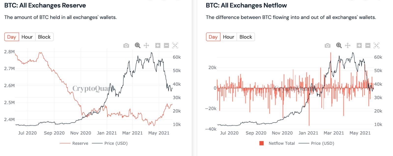 Bitcoin BTC Inflows