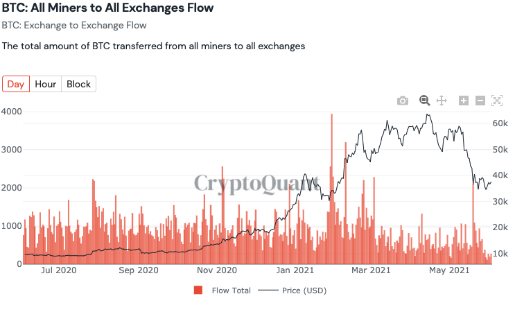 BTC: All Miners to All Exchanges Flow