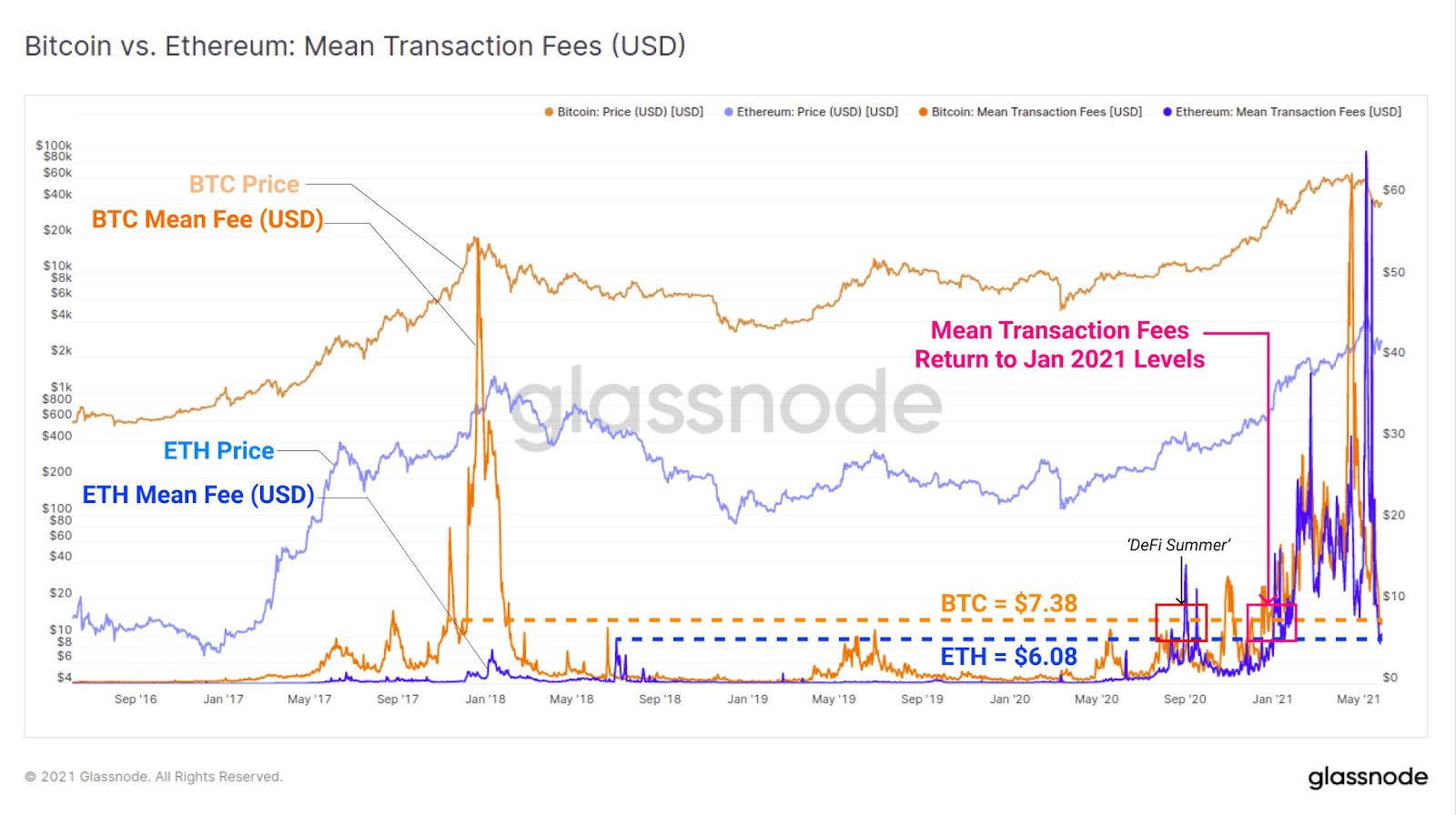 BTC vs ETH Transaction Fees