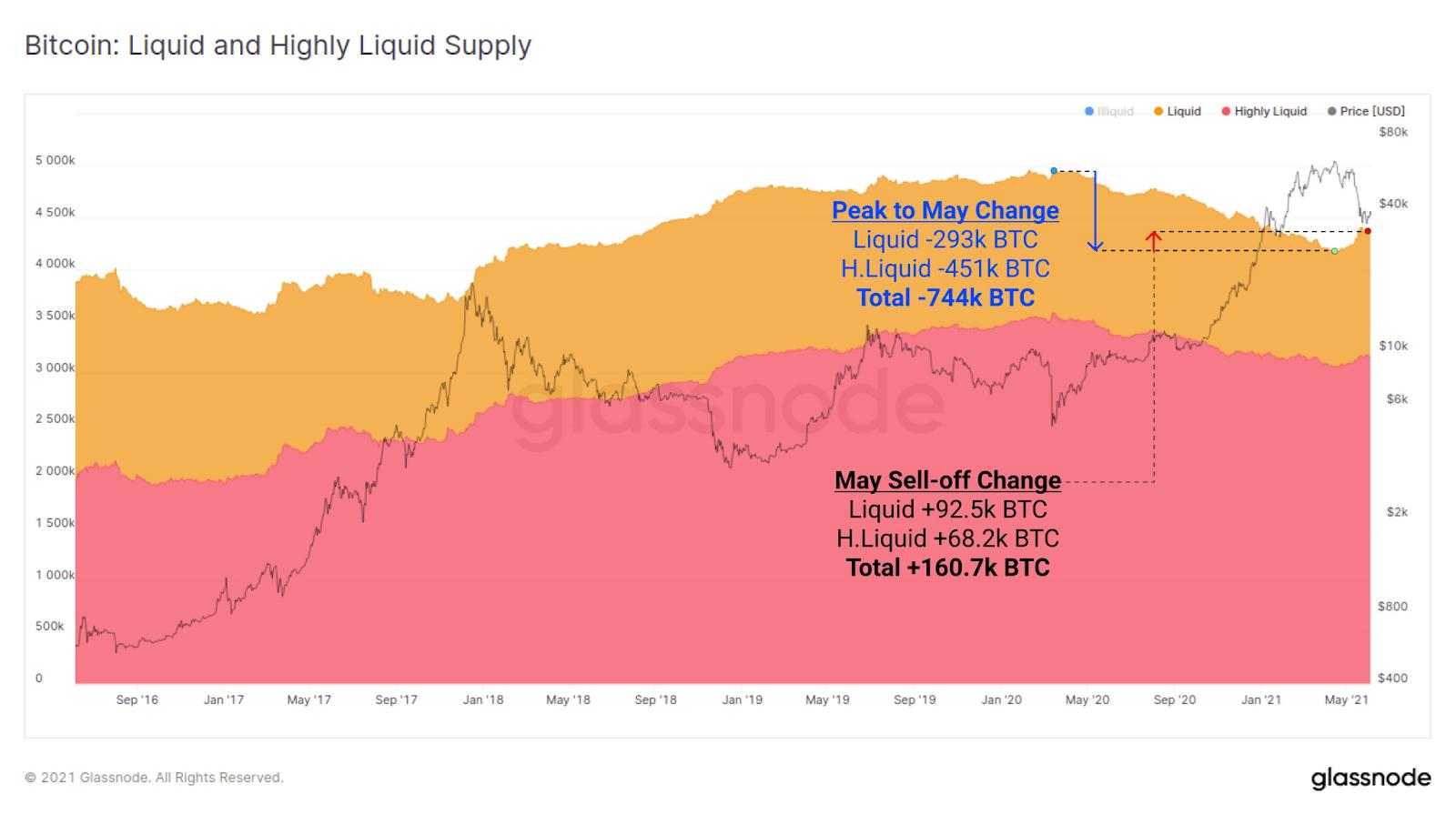 BTC Liquid and Highly Liquid Supply