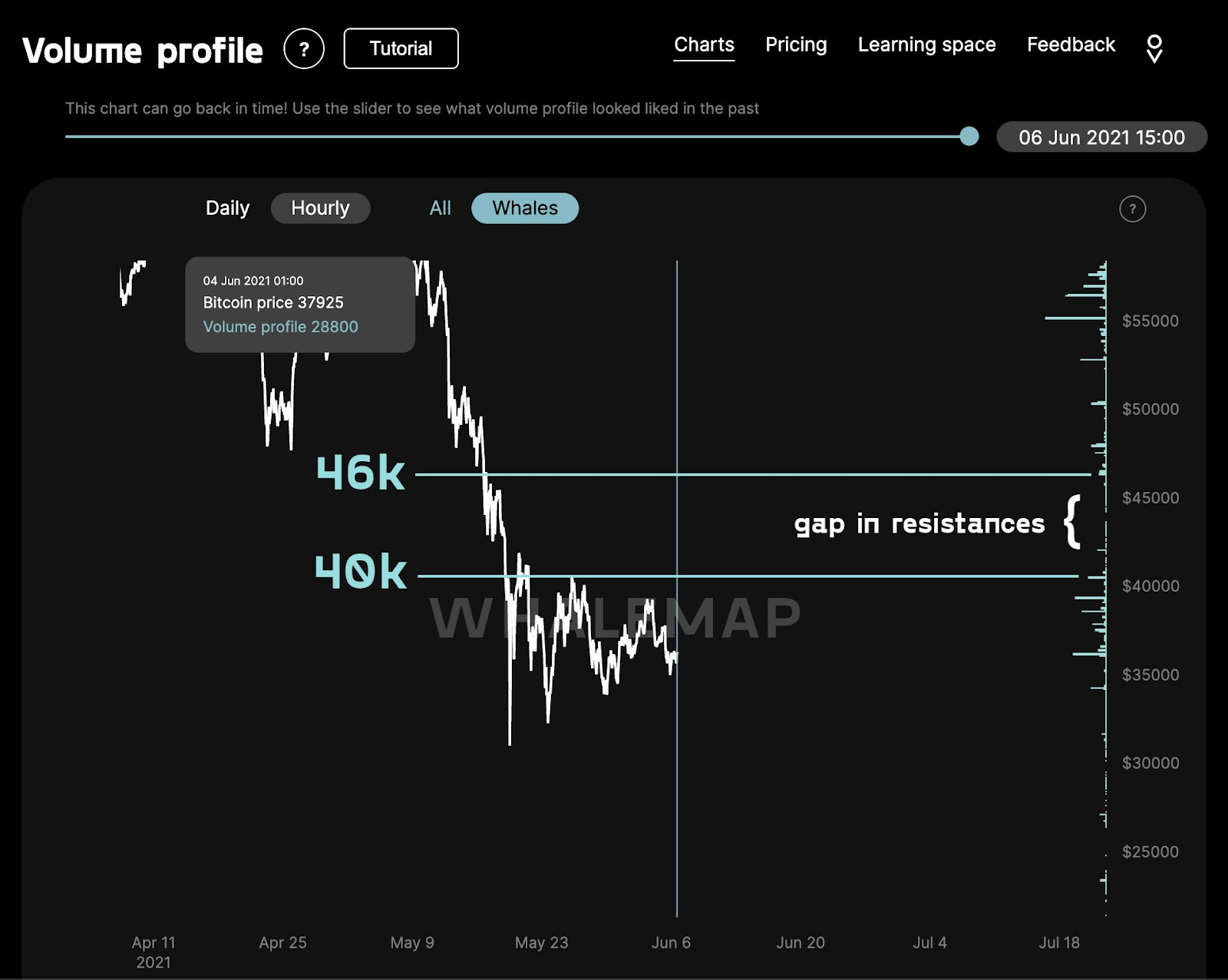 Bitcoin BTC Volume Profile