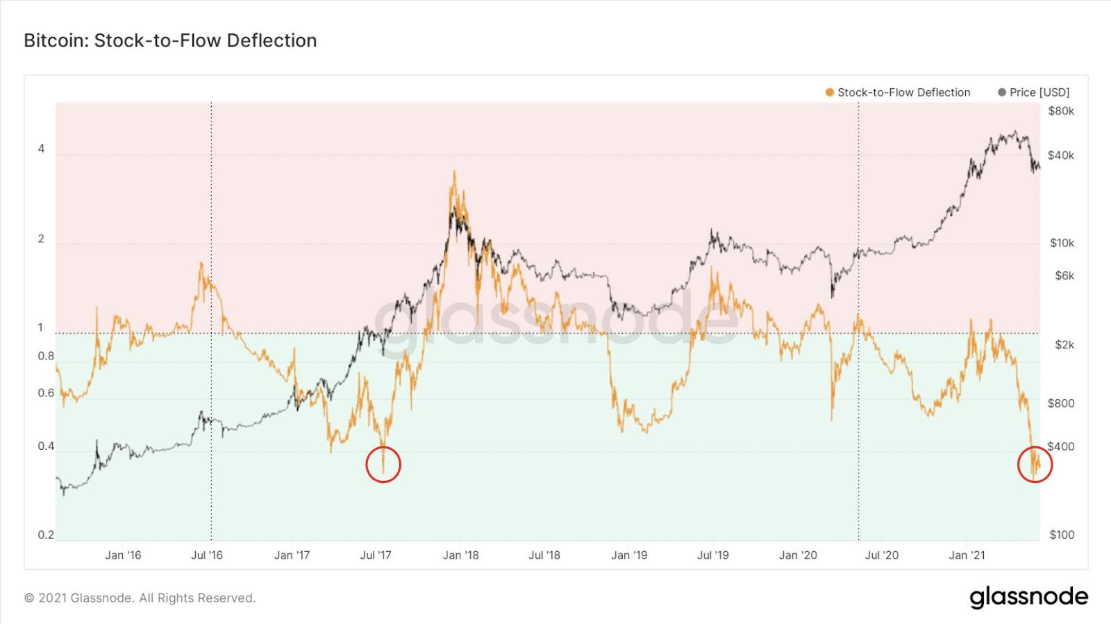 Bitcoin BTC Stock-to-Flow Deflection