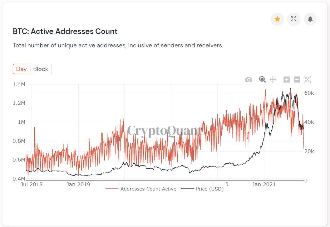 Bitcoin BTC Active Addresses
