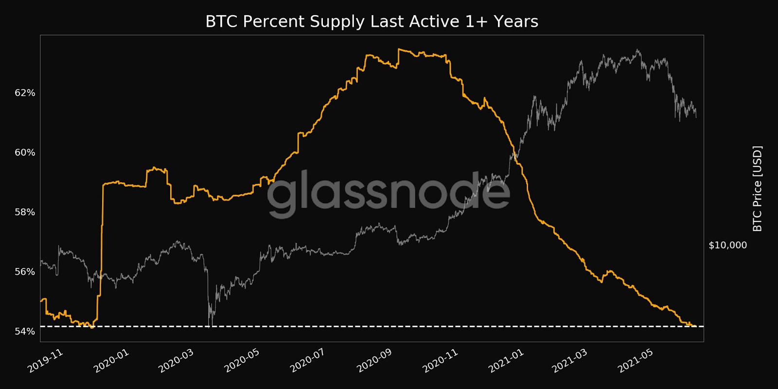 Bitcoin BTC 1+ Year Supply