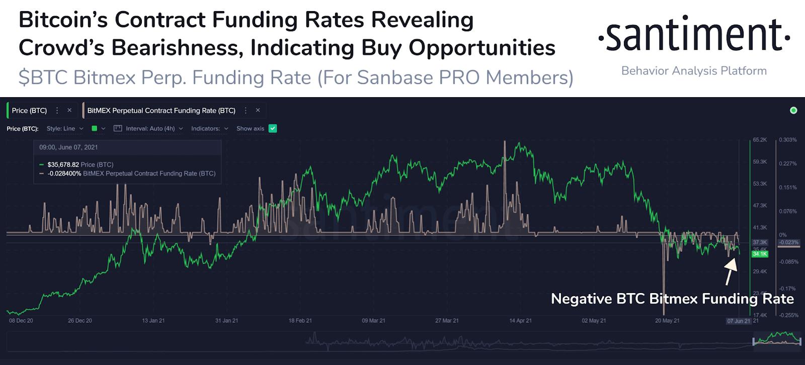 Bitcoin BTC Contract Funding Rates
