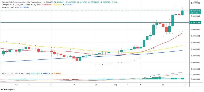 ADA/USD daily chart 082321