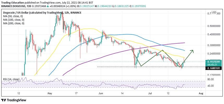 DOGE/USD 4hour chart