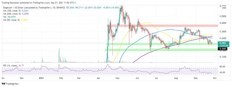 DOGE/USD Daily Chart 092721