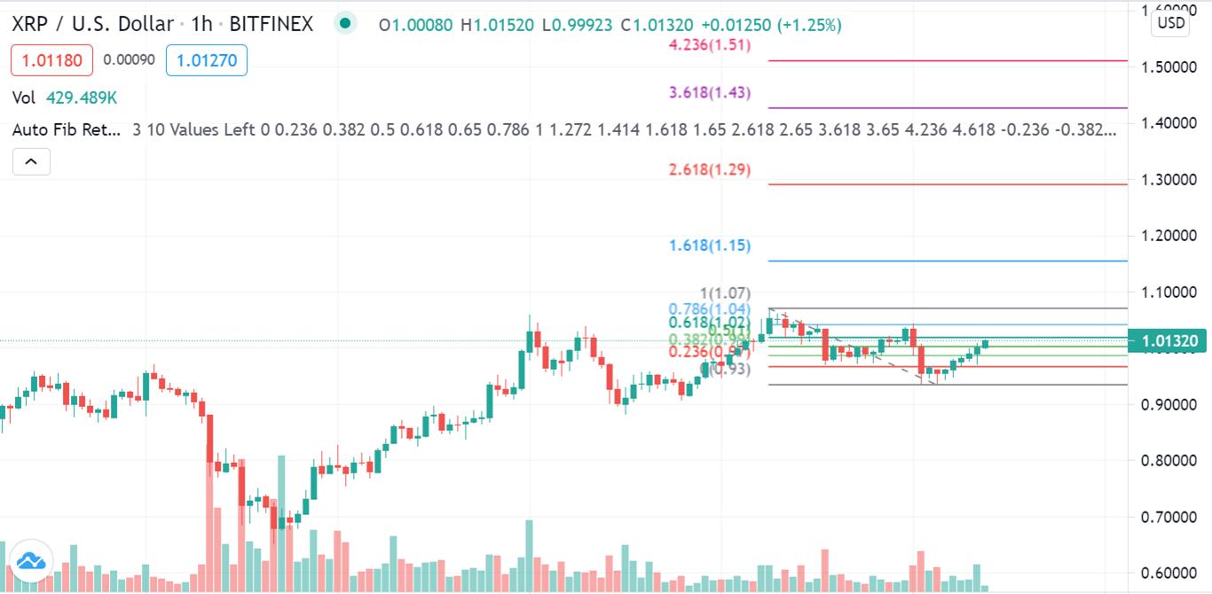 XRP/USD 1h Chart