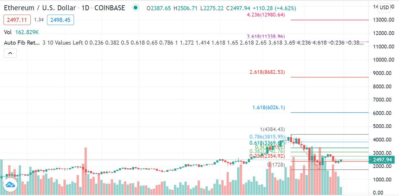 ETH/USD 1h Chart