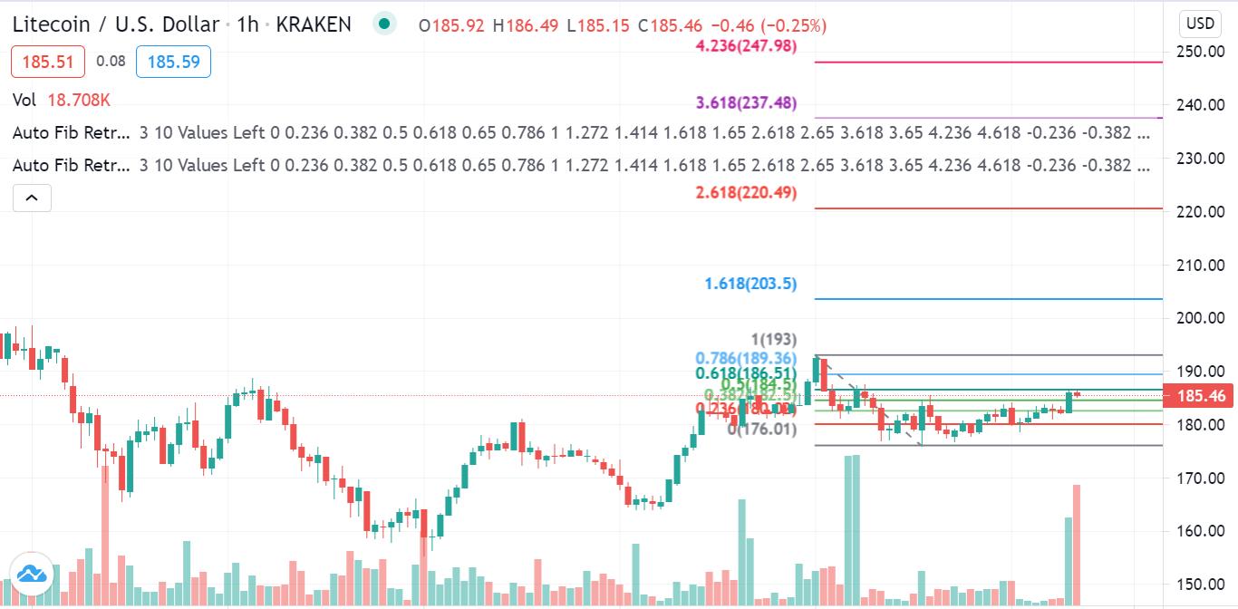 LTC/USD 1h Chart