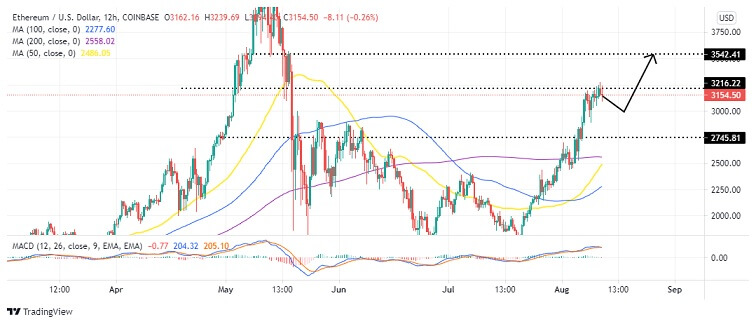 ETH/USD 12-Hour Chart 081221